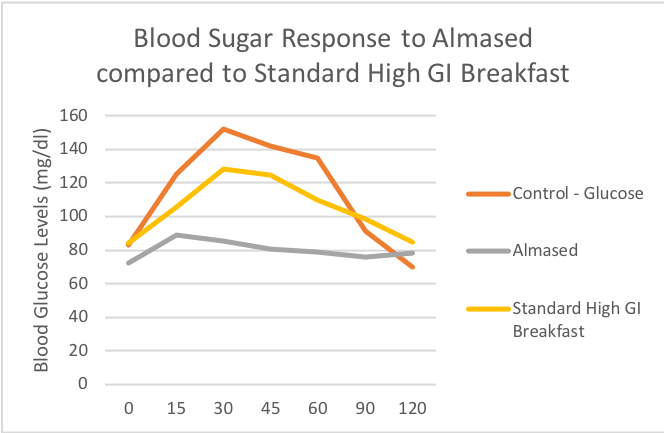 Diabetes Bloodsugarresponse